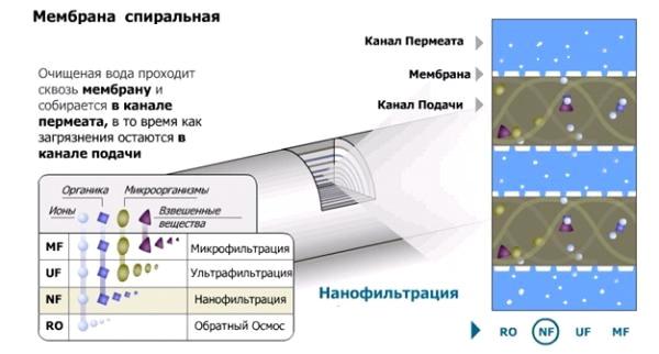 Устройство нанофильтрационной мембраны