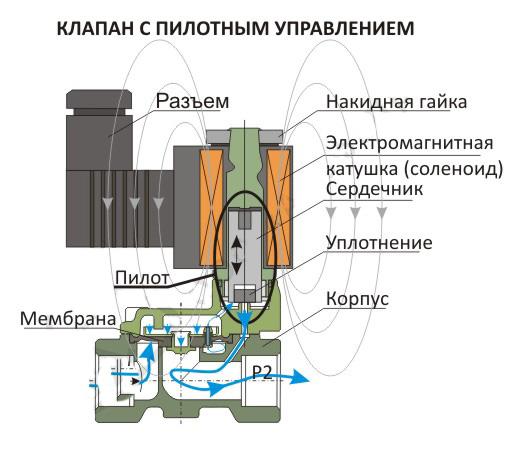 Электромагнитный клапан непрямого действия