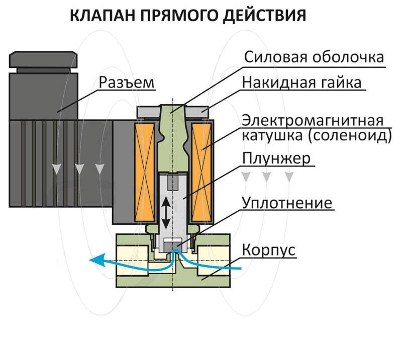 Электромагнитный клапан прямого действия