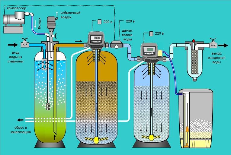 Обезжелезивание воды из скважины с помощью аэрации