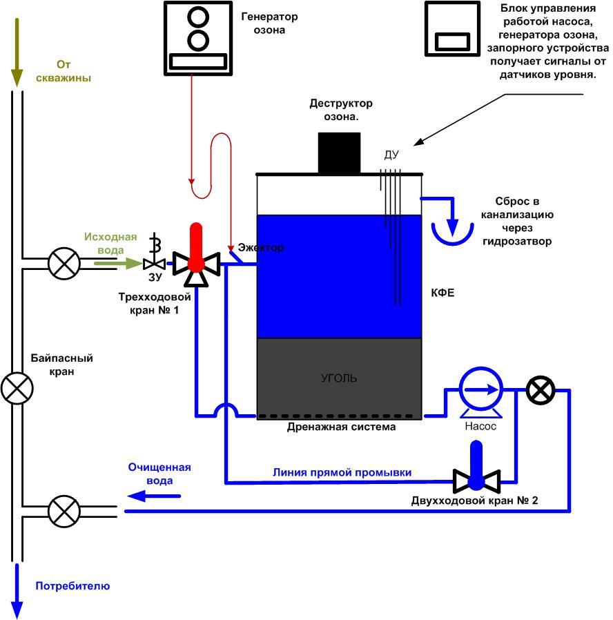 Удаление железа методом озонирования