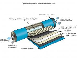 Обратный осмос мембрана