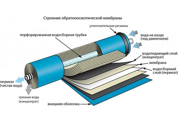 Схема обратноосмотической мембраны