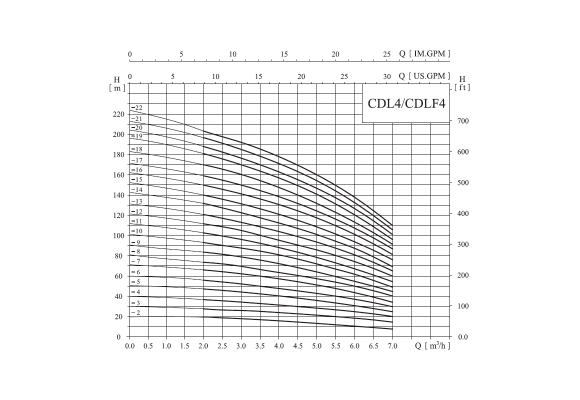 CNP CDLF4-16