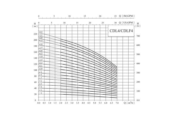 Насос CNP CDLF 4-19 резьба